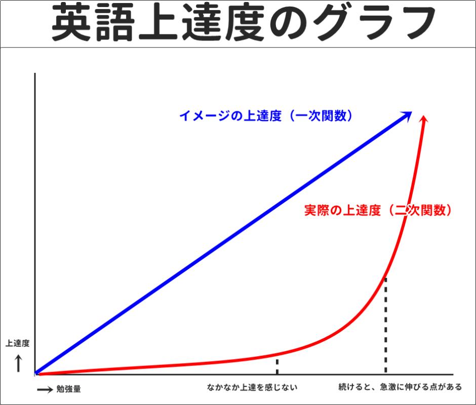 英語上達度のグラフ