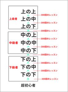 英語のレベルアップの図式