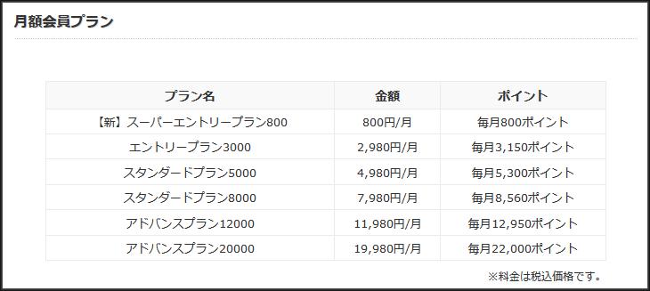 トークプラネット料金表