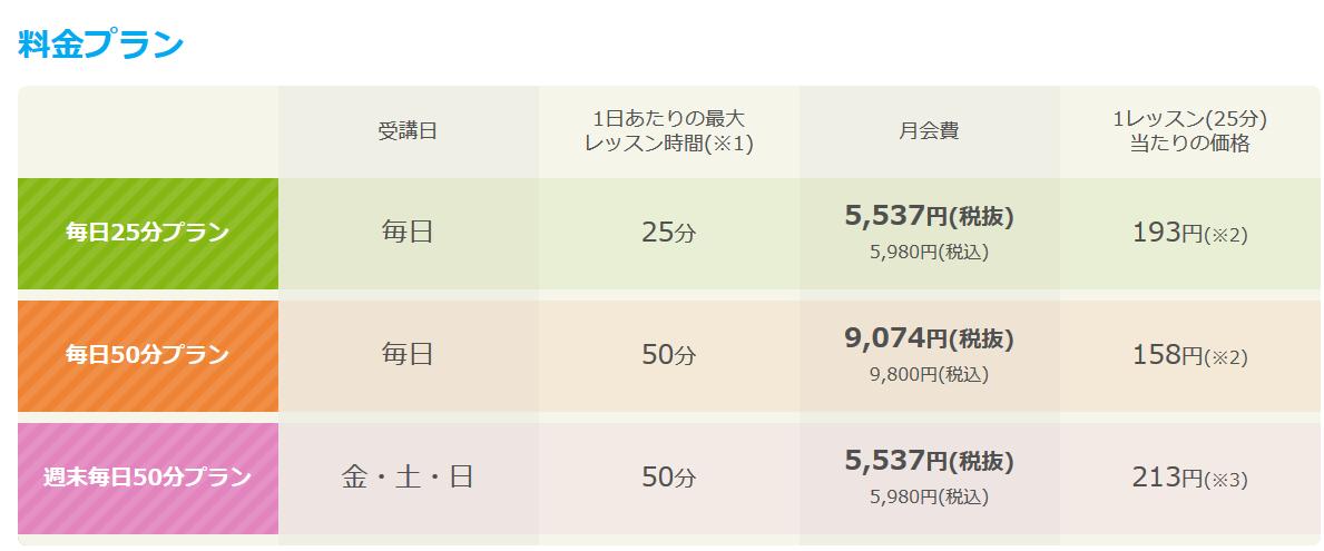 産経オンライン英会話の料金表