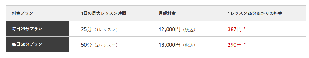 ビジネスオンライン英会話【bizmates】の料金表